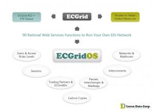 ECGridOS Function Family